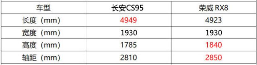 港真, 不是因为RX8更贵,比较完后我们依然推荐长安CS95!