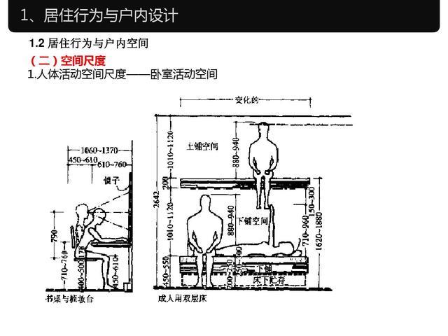 室内设计与人体工程学尺寸,常用家具尺寸大全,快收藏!图片