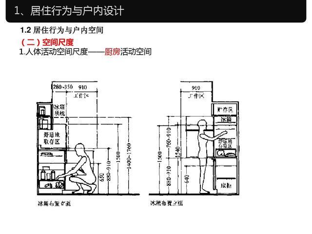 室内设计与尺寸工程学机械长城保定设计人体招聘图片