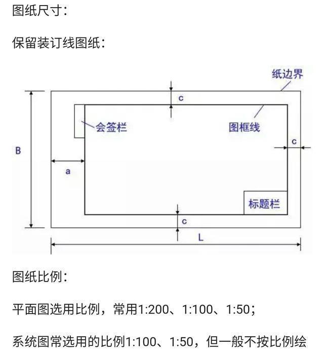室内给排水图纸,施工,材料分类详解