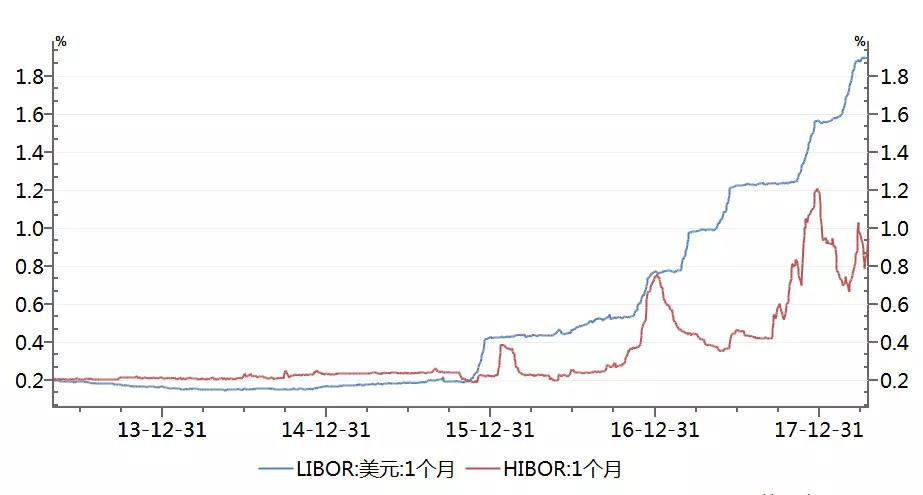 港币贬值,最该担心的不是汇率