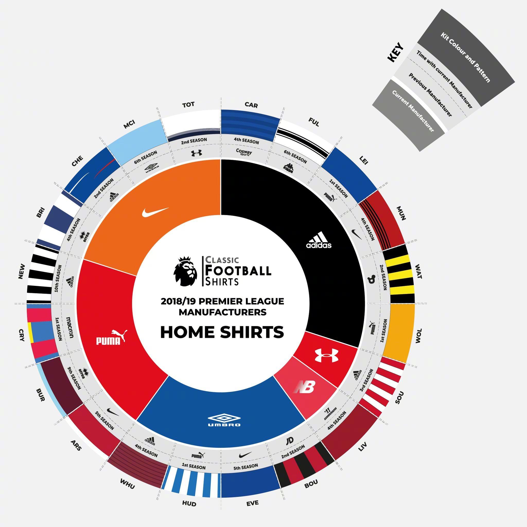 2018-19赛季英超20队球衣赞助商分布