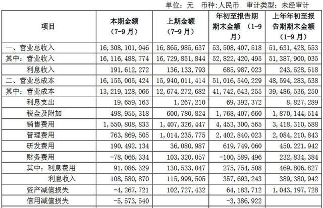 广汽集团第三季度财报发布:总营收528.22亿,净利增长超10%