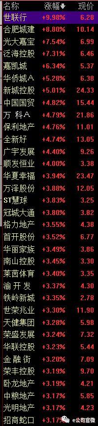 中期业绩生猛,A、H地产股联袂拉升,中国恒大大涨21%