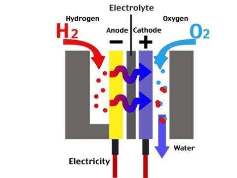 浅析氢燃料汽车工作原理
