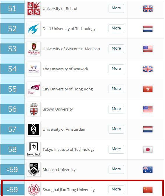 英国QS发布世界大学排名:中国内地6所高校进前100,清华创造历史