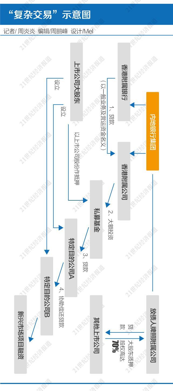 配资贷款,香港复杂交易监管风暴:难言针对A股配资 整顿非标