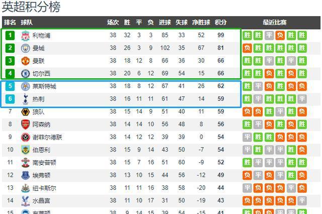 英超谢幕:曼联第3,切尔西第4,热刺第6,维拉保级,林加德破蛋