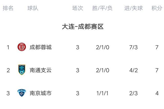 中甲最新积分榜:贵州轰3连胜登顶,武汉迎首败,南通险胜北体大