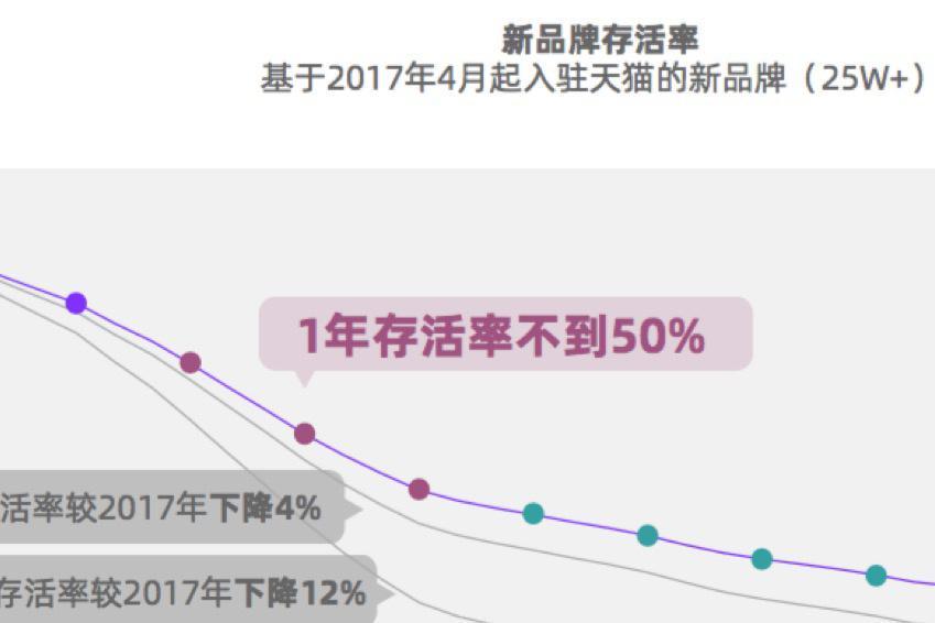 官方吐槽最致命,天猫新品牌1年存活率居然只有30%了?