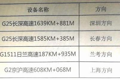 速看! 临沂境内高速公路新增测速、抓拍设备点位公示
