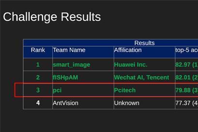佳都科技荣获WebVision2020图像分类竞赛全球第三