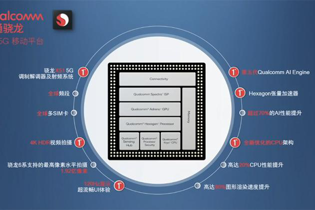 Qualcomm正式发布骁龙690 5G移动平台 CPU性能提升20%