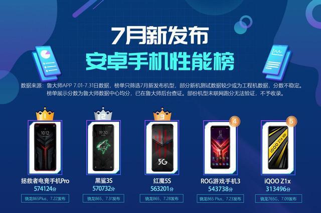 鲁大师7月新发布手机性能榜:骁龙865 Plus初入战局