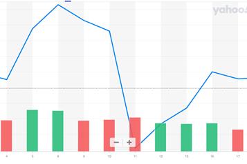 波动的美股、黄金市场让你心神不宁?五大量化数据呈现乐观