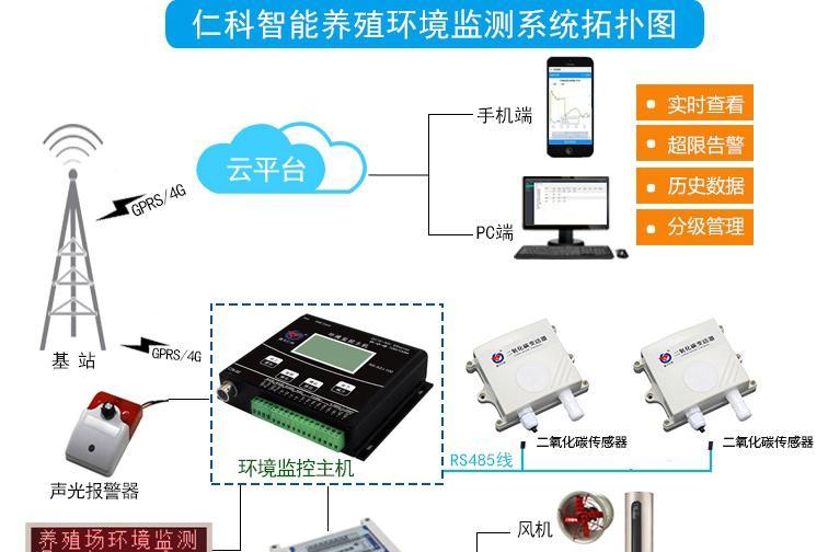 系统了解二氧化碳传感器的应用场景
