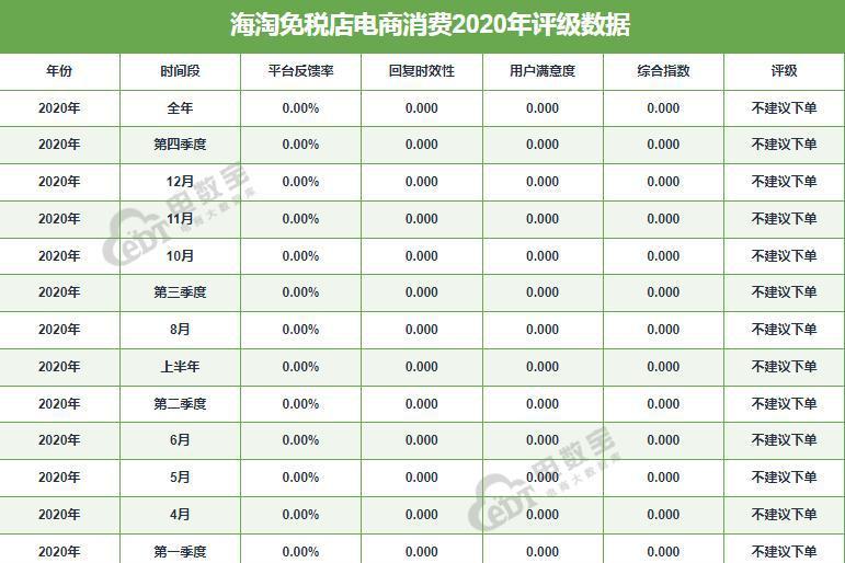 """海淘免税店2020电诉宝用户投诉数据出炉:获""""不建议下单""""评级"""