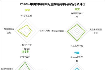 双11节前调研:京东最受信赖,天猫国际化,淘宝多元,拼多多亲民