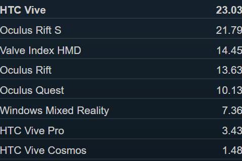 SteamVR上Index用户数已超初代Rift