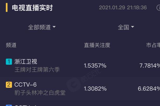 《王牌6》首播,华晨宇镜头疑似被大量删减,终究是没顶住压力?
