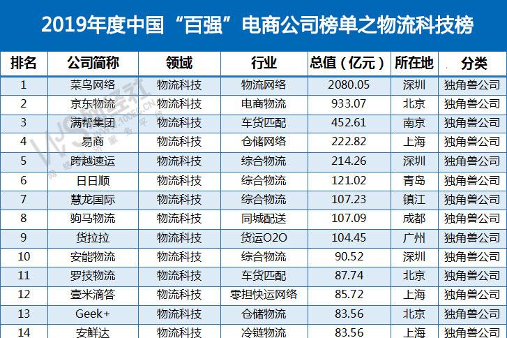 《物流科技34强榜》公布:菜鸟网络 京东物流 满帮集团居前三