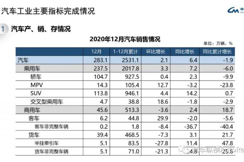 最全PPT看懂中汽协产销数据:2020全年累计销量2531.1万辆