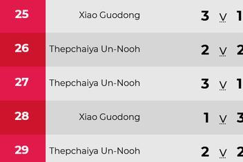 斯诺克最新战报!世界第6强势 中国军团又1人出局 达赫迪惊险晋级