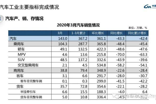 最全PPT看懂中汽协产销数据:3月复苏迹象明显,同比降幅仍超4成