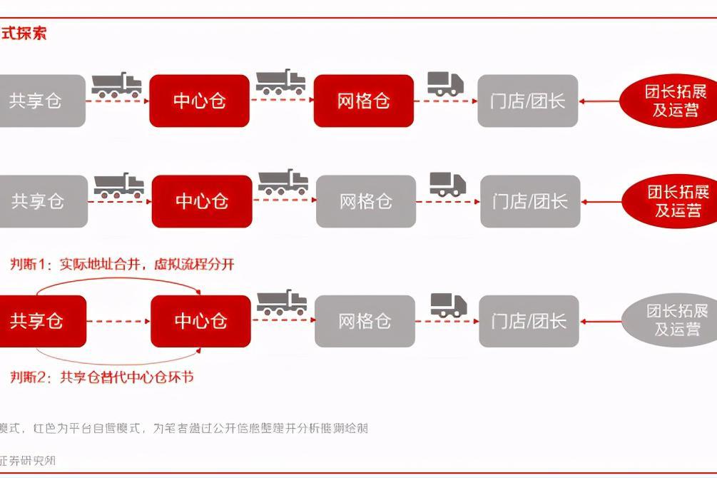 社区团购专题研究报告之仓储物流篇:重构商品履约价值链