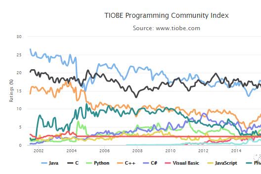 2020年4月编程语言排行榜:少儿编程竟这么火?