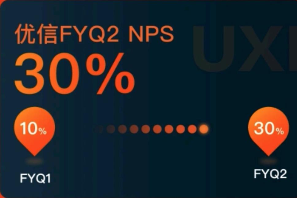坚持客户价值为长期战略 FYQ2优信NPS值环比增长200