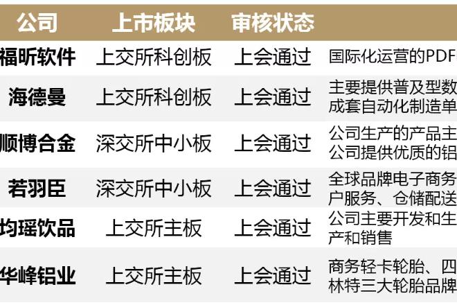 """晶圆代工龙头中芯国际29天""""火速通关"""" 刷新""""科创板速度"""""""