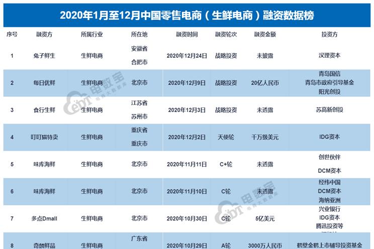 【榜单】《2020年中国生鲜电商融资数据榜》17起获超136.5亿元