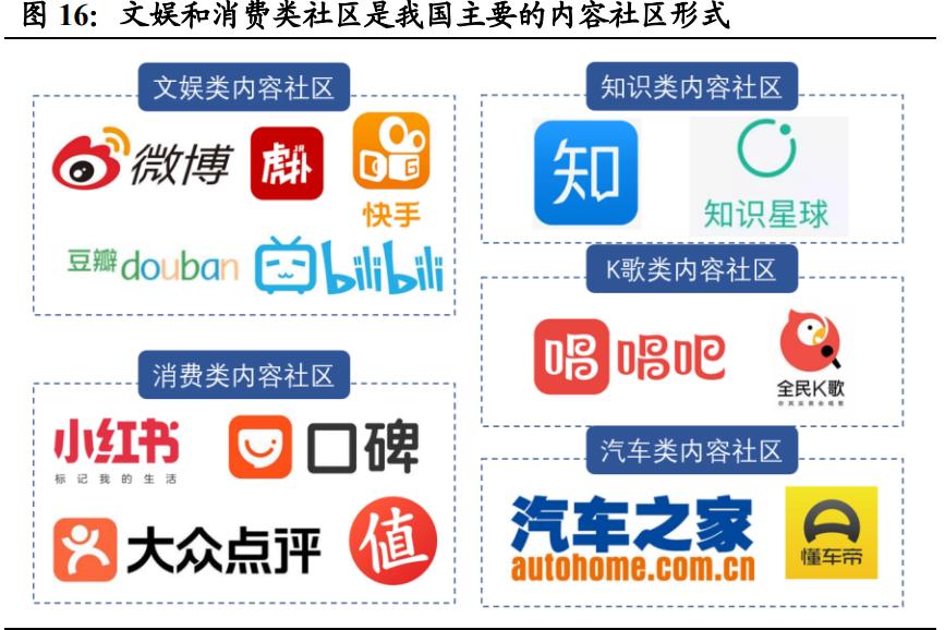 互联网内容社区行业研究:二十年砥砺前行,步入发展黄金时期