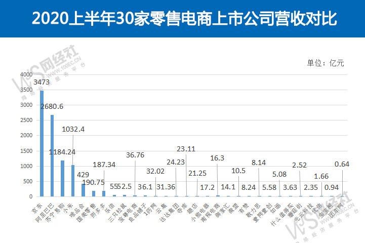京东第一 阿里第二 上半年30家零售电商上市公司营收直逼1万亿元