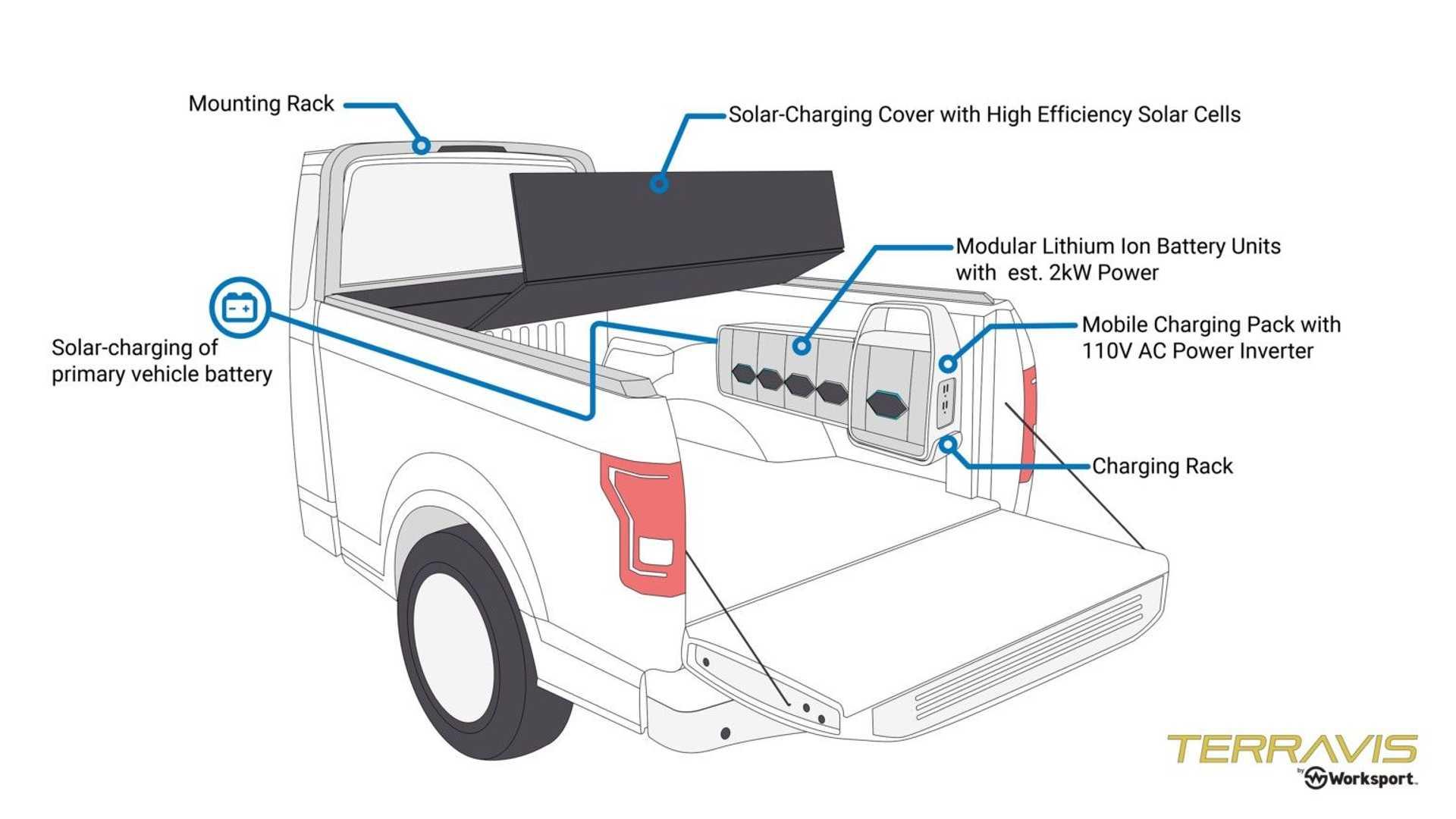 能充电的皮卡车斗篷,这算是Rivian R1T的绝配么?