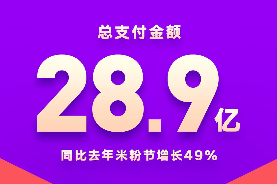 28.9亿,米粉给雷军交了个满意的十周年庆礼物,小米电视卖了23万