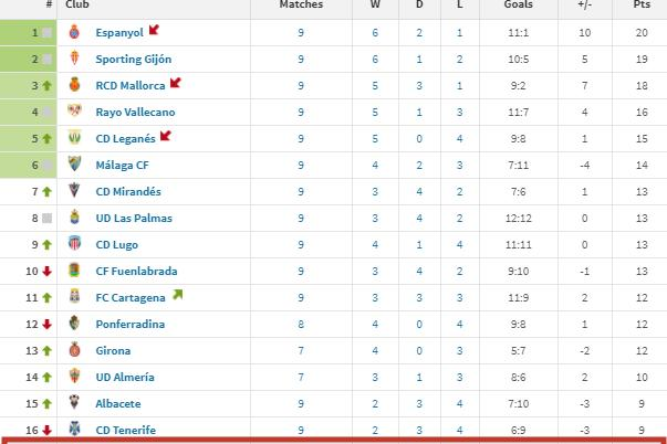 93分钟被绝杀!西班牙人一大对手轰然倒塌,上赛季高居西乙第三