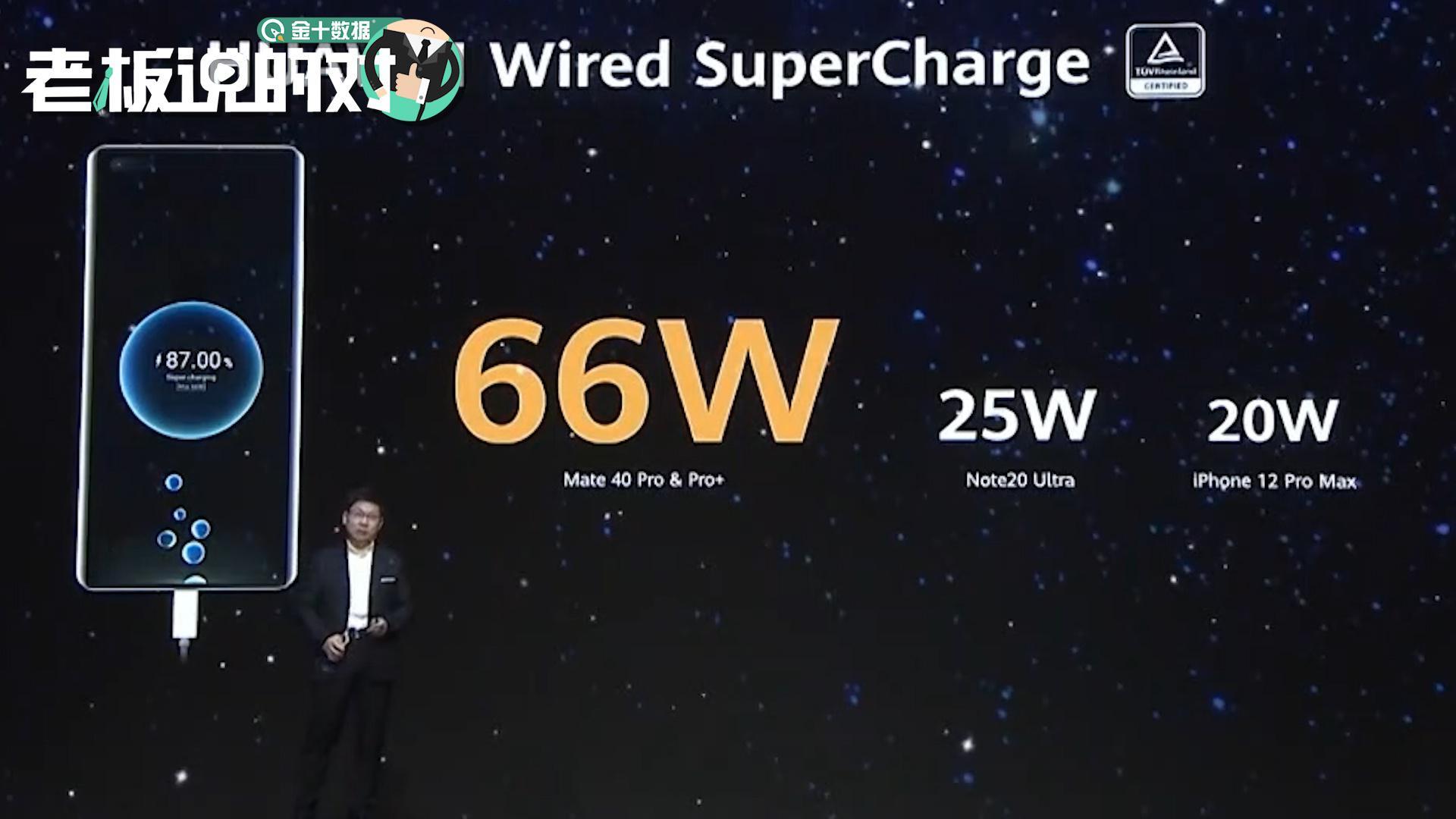 华为Mate40搭载66W快充、50W无线快充!余承东:华为最快快充