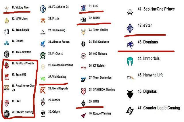 LOL:全球战力排行榜,IG和TES排名下滑,前十只剩4支LPL队伍