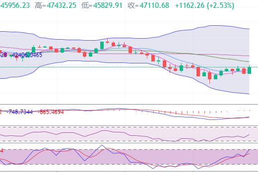 于集鑫:比特币价格晚间反弹步履蹒跚 仍有大跌可能