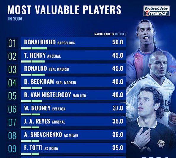 世界足坛2004-2012年身价排行榜前十,看看当时的梅西C罗排第几