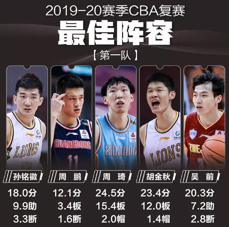 CBA复赛重大排名,阿联郭少全被挤到二阵,王哲林落选网友不干了
