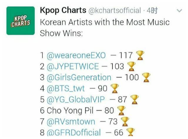 韩国艺人音乐放送一位数,EXO 117个TWICE 103少女时代100个