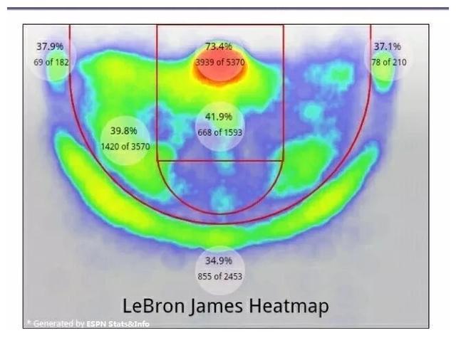 詹姆斯是否真的足够全能?NBA记者公布了ESPN Stats&Info对老詹生涯得分占比的统计数据