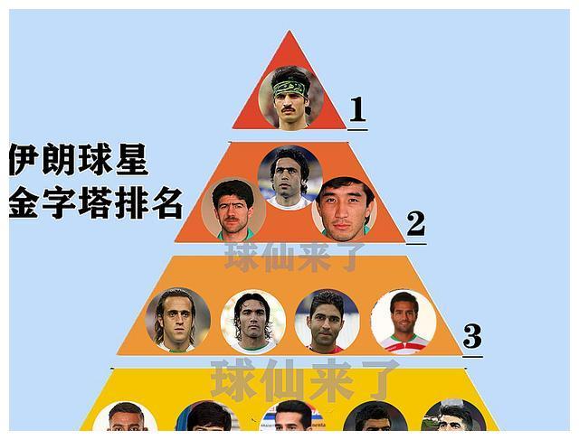 伊朗球星金字塔排名:阿兹蒙仅4档,马达屈居2档,1档是巨星