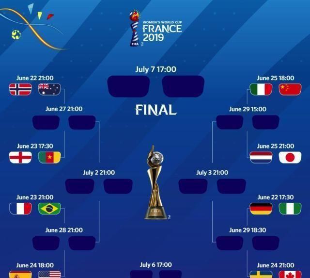 女足世界杯小组赛结束,淘汰赛对阵全部出炉,中国女足将战意大利