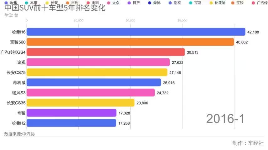 60秒大数据解密,中国SUV前十车型5年排名变化,自主合资的博弈