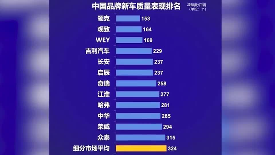 2018中国品牌新车质量排名,哈弗仅排第9,第1竟然是它!