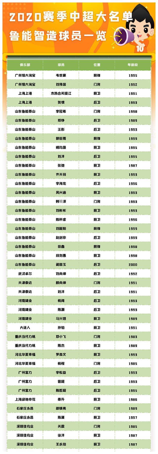 鲁能青训43人报名中超泰山队独占18席仅2队没有鲁能青训